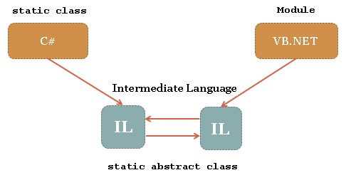Figure 2 - CIL and other .NET languages