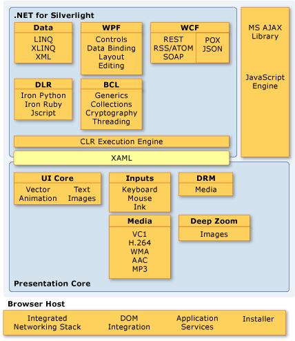 Figure 14 - Silverlight Architecture