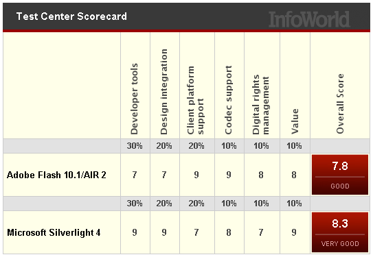 Figure 6 - Silverlight vs. Flash, InfoWorld