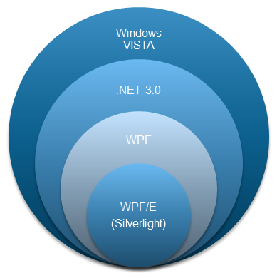 Figure 7 - Silverlight vs. WPF