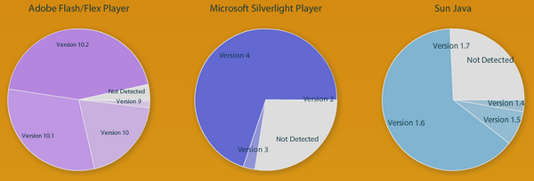 Figure 3 - RIA Stats