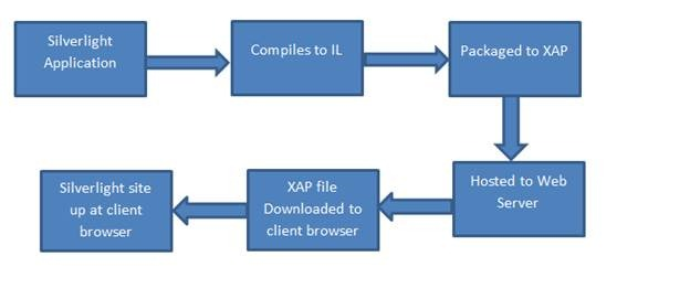 Figure 13 - Silverlight Application Deployment Process