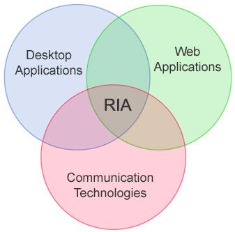 Figure 2 - RIA